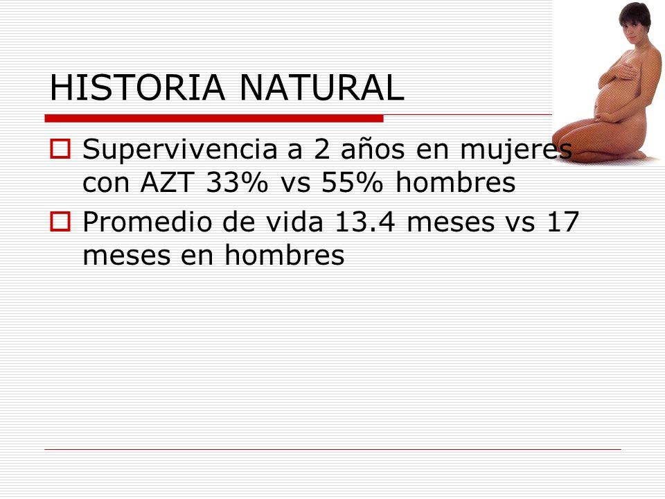 HISTORIA NATURAL Supervivencia a 2 años en mujeres con AZT 33% vs 55% hombres Promedio de vida 13.4 meses vs 17 meses en hombres