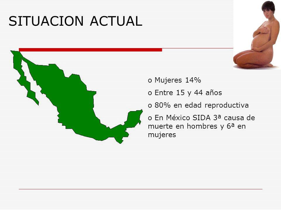 SITUACION ACTUAL o Mujeres 14% o Entre 15 y 44 años o 80% en edad reproductiva o En México SIDA 3ª causa de muerte en hombres y 6ª en mujeres