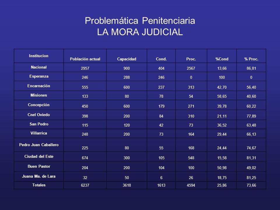 Problemática Penitenciaria LA MORA JUDICIAL Institucion Población actualCapacidadCond.Proc.%Cond% Proc.
