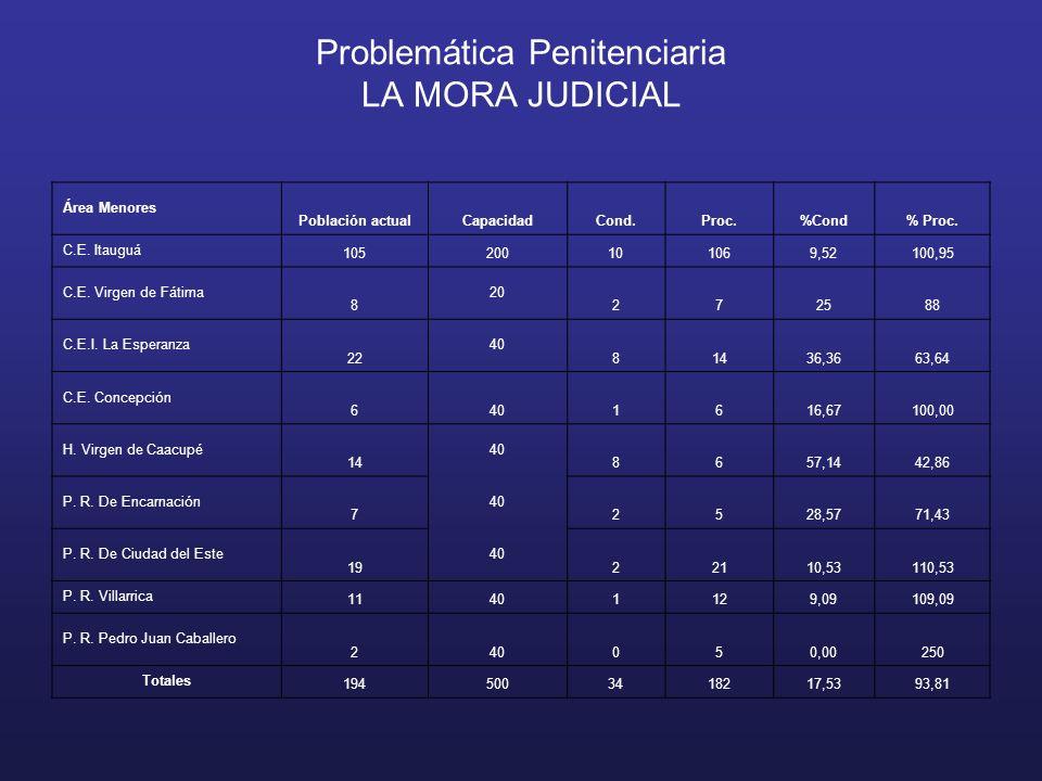 Problemática Penitenciaria LA MORA JUDICIAL Área Menores Población actualCapacidadCond.Proc.%Cond% Proc.