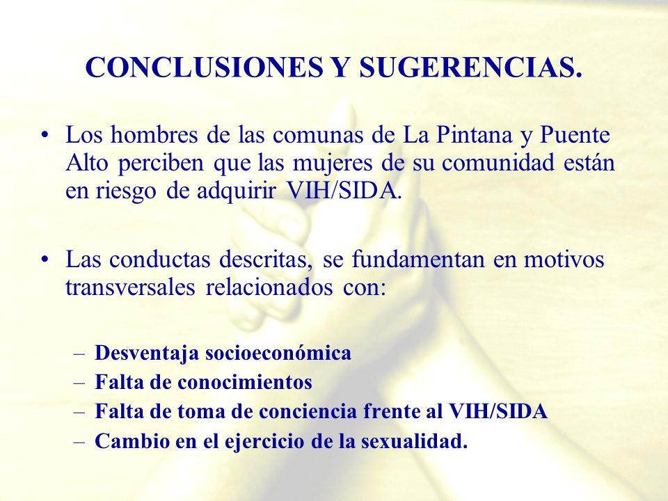CONCLUSIONES Y SUGERENCIAS. Los hombres de las comunas de La Pintana y Puente Alto perciben que las mujeres de su comunidad están en riesgo de adquiri