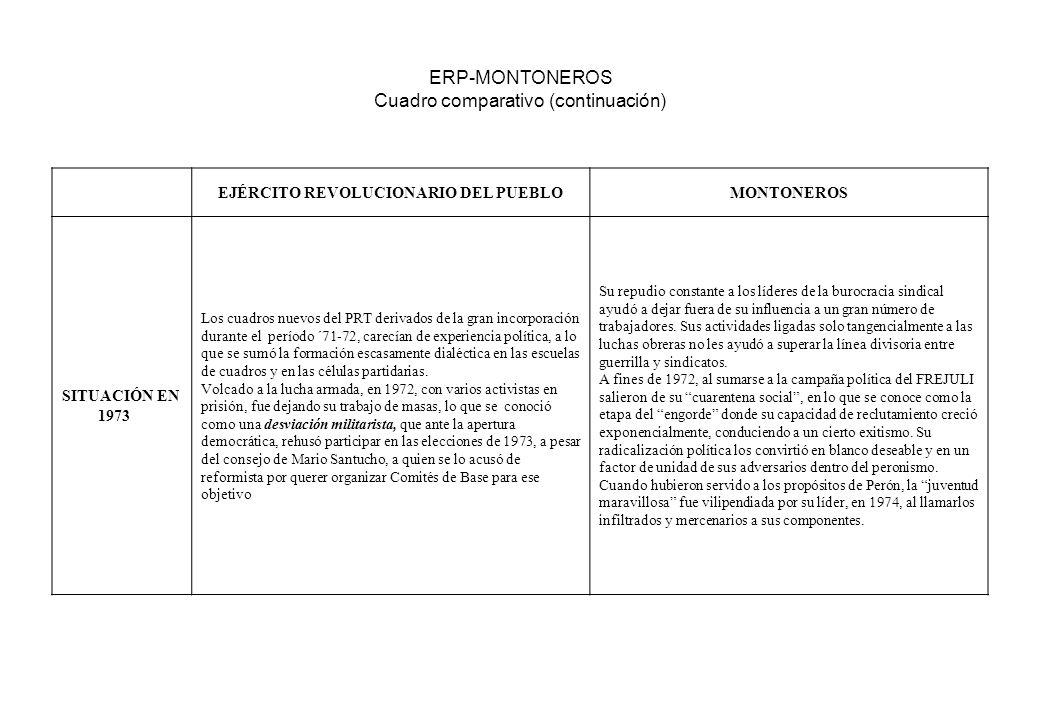 ERP-MONTONEROS Cuadro comparativo (continuación) EJÉRCITO REVOLUCIONARIO DEL PUEBLOMONTONEROS SITUACIÓN EN 1973 Los cuadros nuevos del PRT derivados d