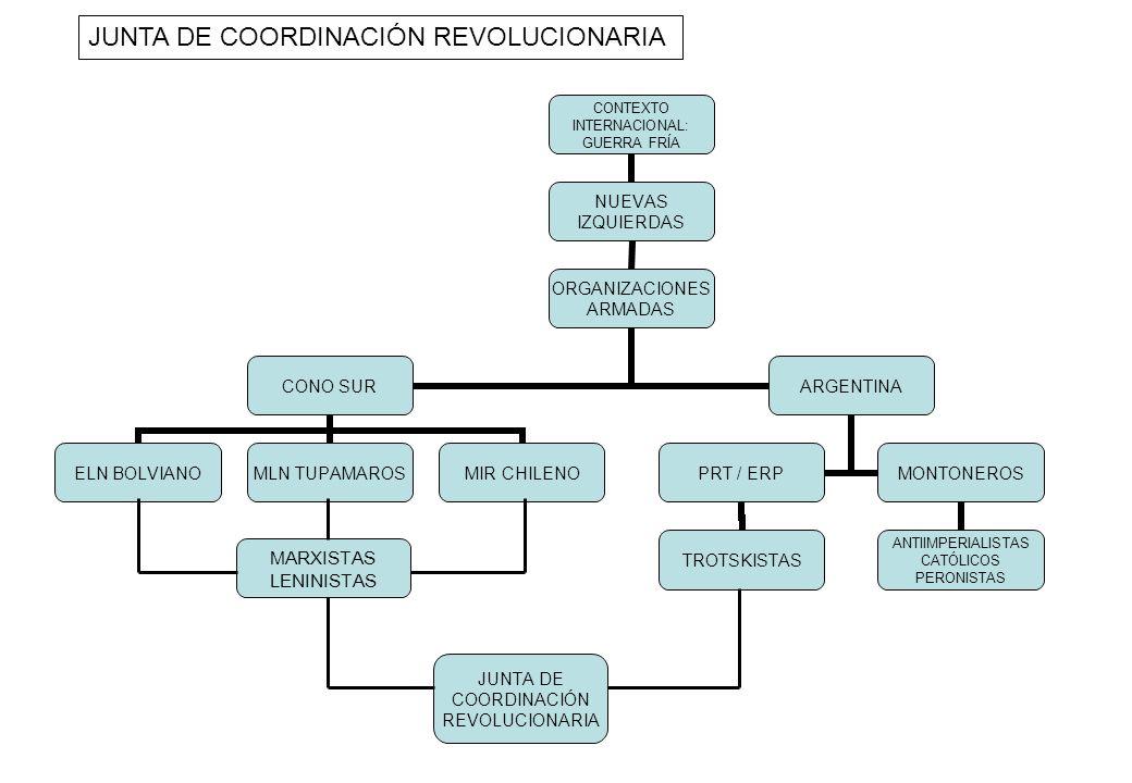 CONTEXTO INTERNACIONAL: GUERRA FRÍA NUEVAS IZQUIERDAS ORGANIZACIONES ARMADAS CONO SUR ELN BOLVIANOMLN TUPAMAROSMIR CHILENO ARGENTINA PRT / ERP TROTSKI