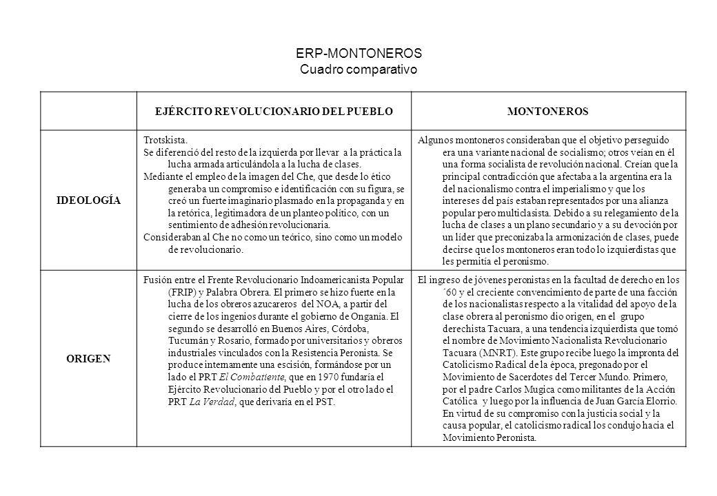 ERP-MONTONEROS Cuadro comparativo EJÉRCITO REVOLUCIONARIO DEL PUEBLOMONTONEROS IDEOLOGÍA Trotskista. Se diferenció del resto de la izquierda por lleva
