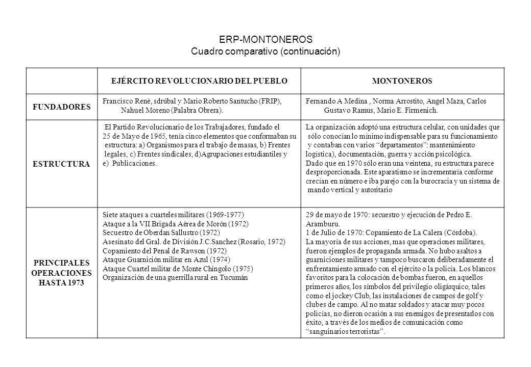 ERP-MONTONEROS Cuadro comparativo (continuación) EJÉRCITO REVOLUCIONARIO DEL PUEBLOMONTONEROS FUNDADORES Francisco René, sdrúbal y Mario Roberto Santu