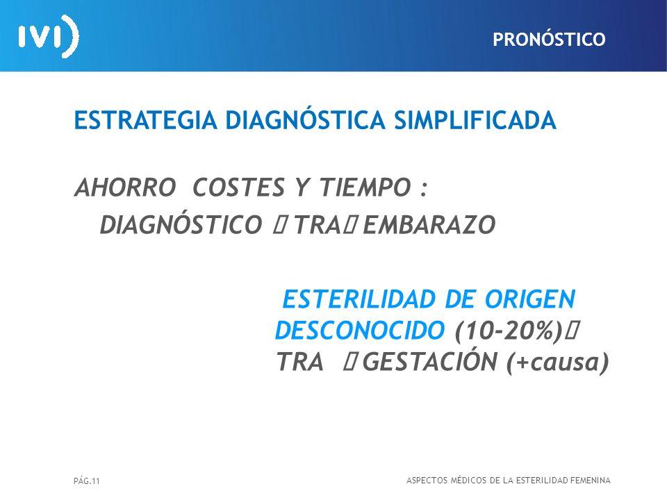PÁG.11 ESTRATEGIA DIAGNÓSTICA SIMPLIFICADA AHORRO COSTES Y TIEMPO : DIAGNÓSTICO TRA EMBARAZO ESTERILIDAD DE ORIGEN DESCONOCIDO (10-20%) TRA GESTACIÓN