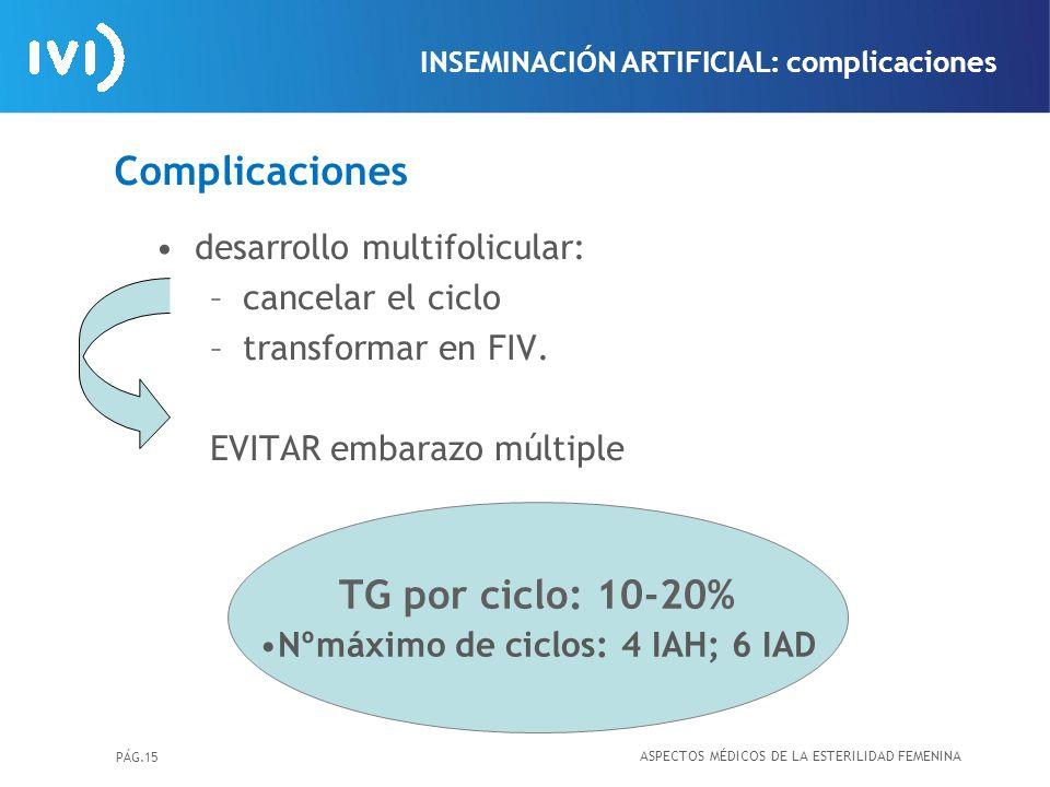 PÁG.15 Complicaciones desarrollo multifolicular: –cancelar el ciclo –transformar en FIV. EVITAR embarazo múltiple TG por ciclo: 10-20% Nºmáximo de cic