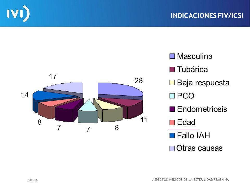 PÁG.16 INDICACIONES FIV/ICSI Masculina Tubárica Baja respuesta PCO Endometriosis Edad Fallo IAH 28 11 8 7 7 8 14 17 Otras causas ASPECTOS MÉDICOS DE L