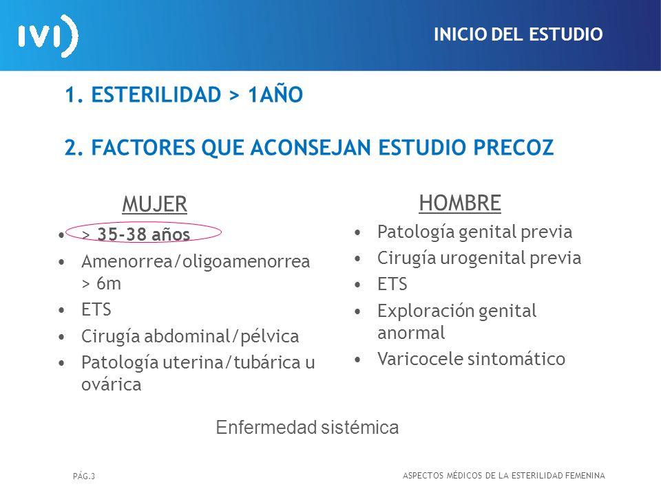 PÁG.3 1.ESTERILIDAD > 1AÑO 2.FACTORES QUE ACONSEJAN ESTUDIO PRECOZ MUJER > 35-38 años Amenorrea/oligoamenorrea > 6m ETS Cirugía abdominal/pélvica Pato