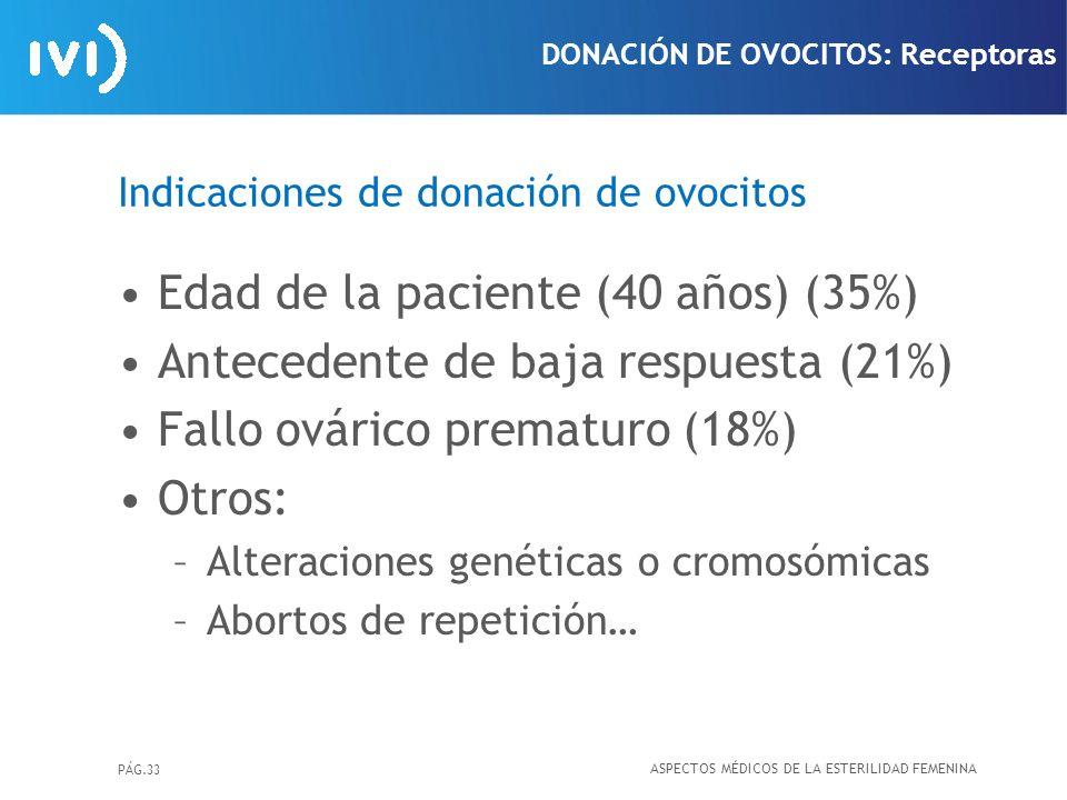 PÁG.33 Indicaciones de donación de ovocitos Edad de la paciente (40 años) (35%) Antecedente de baja respuesta (21%) Fallo ovárico prematuro (18%) Otro