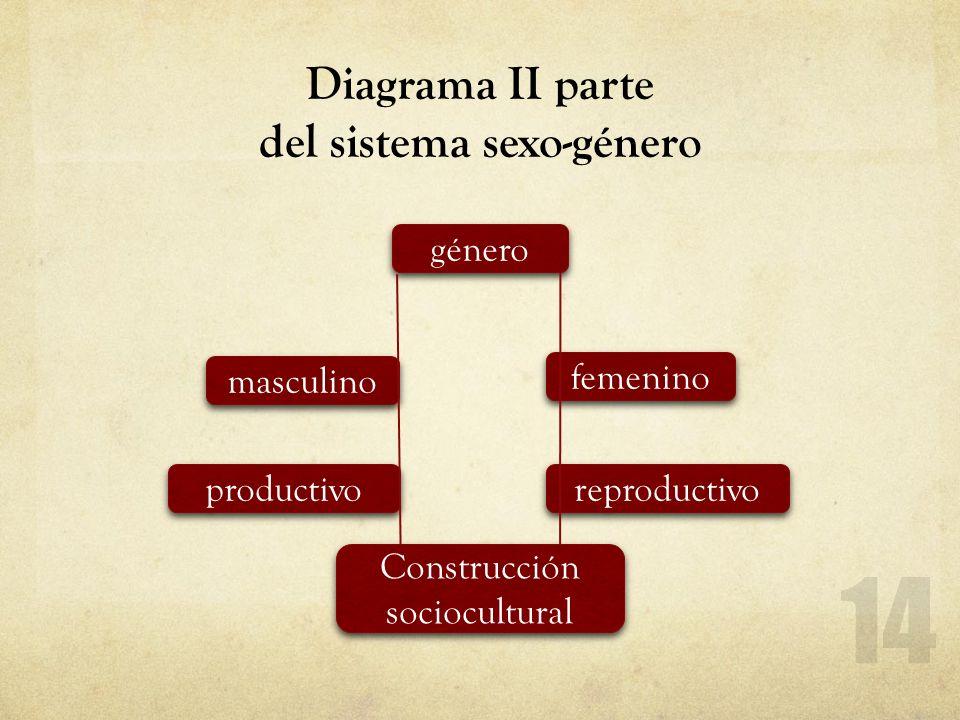 Diagrama II parte del sistema sexo-género género masculino productivo femenino reproductivo Construcción sociocultural