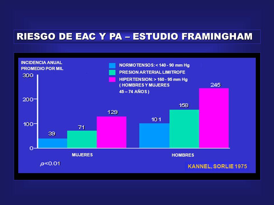 RIESGO DE EAP Y PA – ESTUDIO FRAMINGHAM INCIDENCIA ANUAL PROMEDIO POR MIL NORMOTENSOS: < 140 - 90 mm Hg PRESION ARTERIAL LIMITROFE HIPERTENSION: > 160 - 95 mm Hg ( HOMBRES Y MUJERES 45 – 74 AÑOS ) MUJERES HOMBRES KANNEL, SORLIE 1975