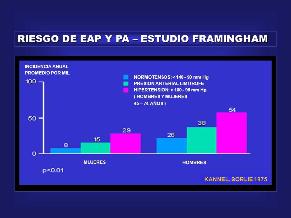 RIESGO DE ACV Y PA – ESTUDIO FRAMINGHAM INCIDENCIA ANUAL PROMEDIO POR MIL MUJERES HOMBRES NORMOTENSOS: < 140 - 90 mm Hg PRESION ARTERIAL LIMITROFE HIPERTENSION: > 160 - 95 mm Hg ( HOMBRES Y MUJERES 45 – 74 AÑOS ) KANNEL, SORLIE 1975