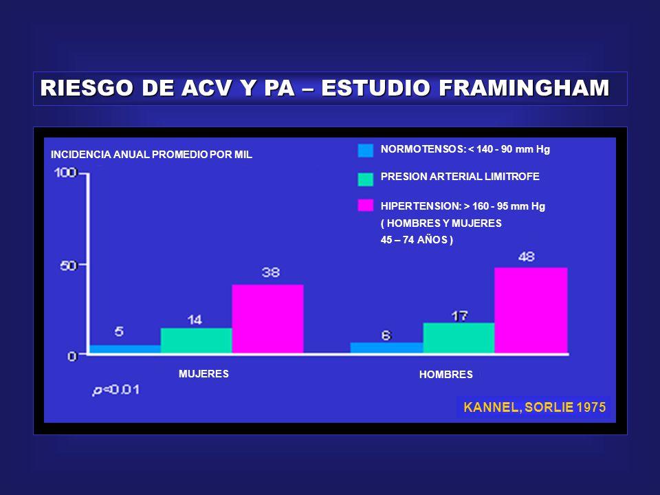 RIESGO DE ICC Y PA – ESTUDIO FRAMINGHAM INCIDENCIA ANUAL PROMEDIO POR MIL MUJERES HOMBRES NORMOTENSOS: < 140 - 90 mm Hg PRESION ARTERIAL LIMITROFE HIPERTENSION: > 160 - 95 mm Hg ( HOMBRES Y MUJERES 45 – 74 AÑOS ) KANNEL, SORLIE 1975
