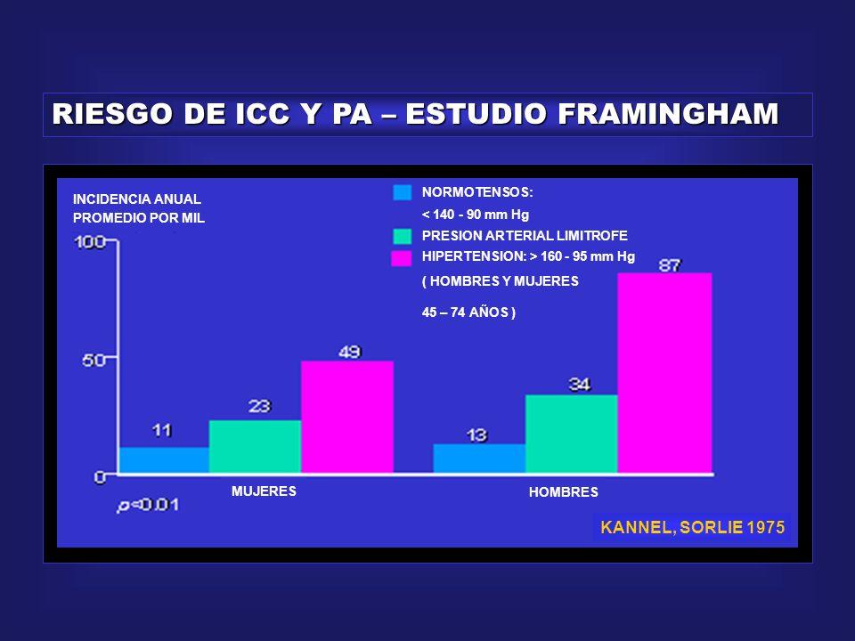 HIPERTENSION Y RIESGO DE EVENTOS ENFERMEDAD ARTERIAL CORONARIA 2 – 3 VECES ATAQUE CEREBRAL 7 VECES INSUFICIENCIA CARDIACA 2 – 3 VECES ENFERMEDAD ARTERIAL PERIFERICA 2 – 3 veces ENFERMEDAD RIESGO RELATIVO HTA vs NORMOTENSOS