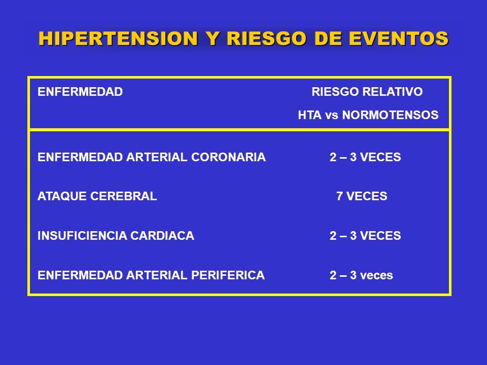 RIESGO DE EVENTOS PAS vs PAD PAD mm Hg EWPHEn = 840 SYST EURn = 840 SYST CHINAn = 4695 MODELO ESTRATIFICADO DE COX Estandarizado por edad media, sexo masculino, complicaciones CV previas, tabaquismo y tratamiento activo PRESION ARTERIAL SISTOLICA mm Hg RIESGO DE EVENTOS CV A 2 AÑOS