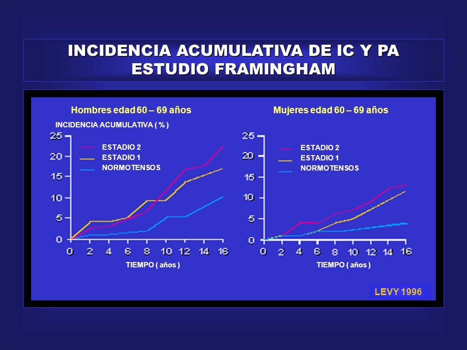 PRESION DE PULSO - MORBIMORTALIDAD RR – IC 95 % EVENTOPP 1PP 2PP 3PP 3 vs PP 1 IAM3,52,97,52,8 (1,1–4,2) ACV1,22,32,92,5 (0,8-7,7) MUERTES CV1,74,37,54,3 (1,9-9,6) ECV5,26,613,62,6 (1,6-4,4) TERCILOS PP TERCILOS: PP1= 63 mm Hg POR 1000 PACIENTES / AÑO MADHAVAN.
