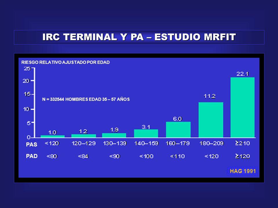 RELACION CONTINUA Y LINEAL TA Y RIESGO CV MORTALIDAD ( % ) PA SISTOLICA ( mm Hg ) PAD ( mm Hg ) ESTUDIO DE PRESION ARTERIAL 1939.