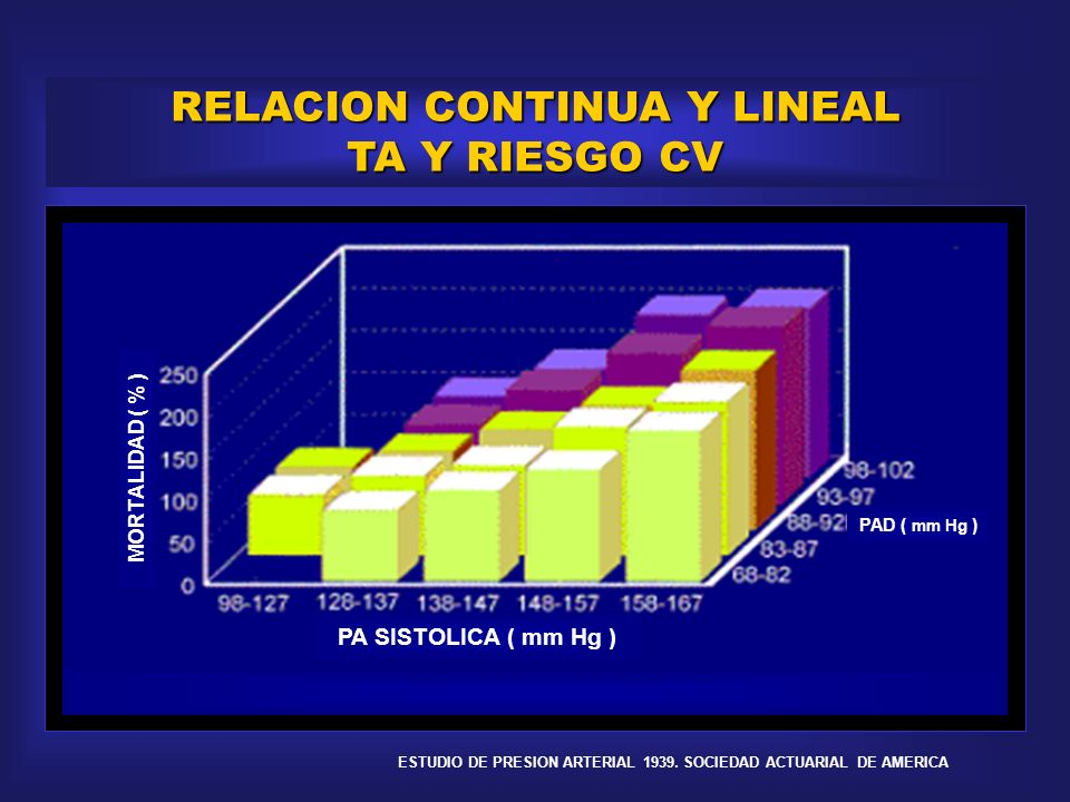 ESTRATIFICACION DE RIESGO EDAD PAS HDL LDL TAB DBT MUERTE EAC 30 160 30 170 30 SI 1,7 % / a mm Hg mg/dl mg/dl n/día años 50 160 30 170 30 SI 2,5 % / a 40 160 30 170 30 SI 1,8 % / a 60 160 30 170 30 SI 3,5 % / a 70 160 30 170 30 SI 3,8 % / a