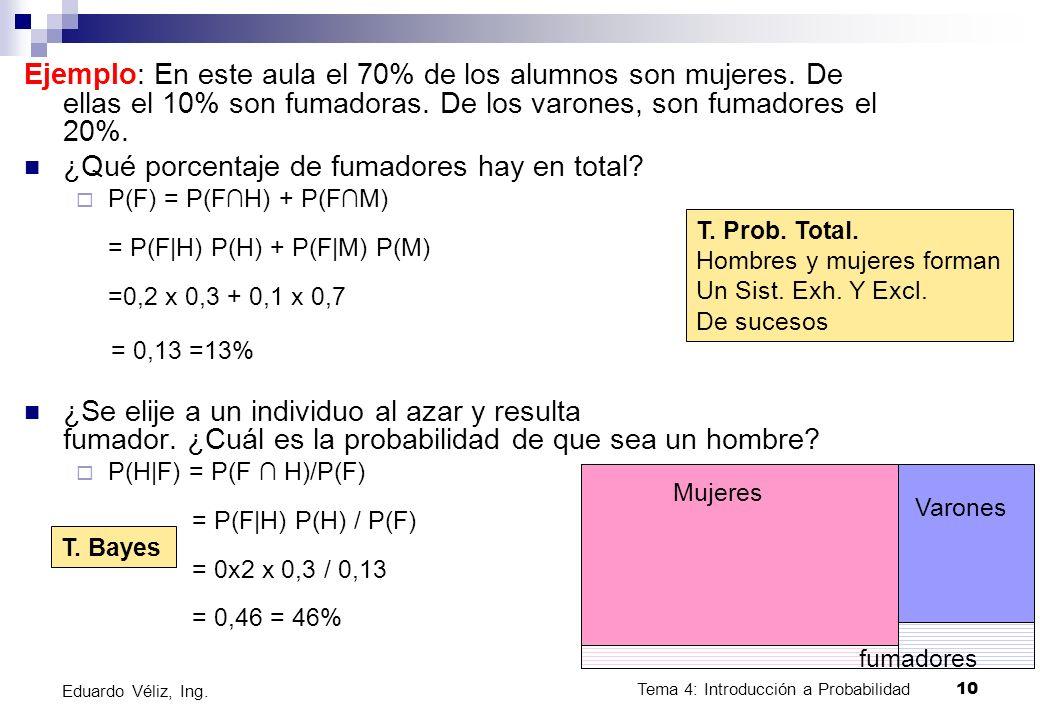 Tema 4: Introducción a Probabilidad10 Eduardo Véliz, Ing. Ejemplo: En este aula el 70% de los alumnos son mujeres. De ellas el 10% son fumadoras. De l