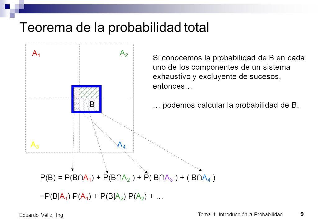 Tema 4: Introducción a Probabilidad9 Eduardo Véliz, Ing. Teorema de la probabilidad total A1A1 A2A2 A3A3 A4A4 B Si conocemos la probabilidad de B en c
