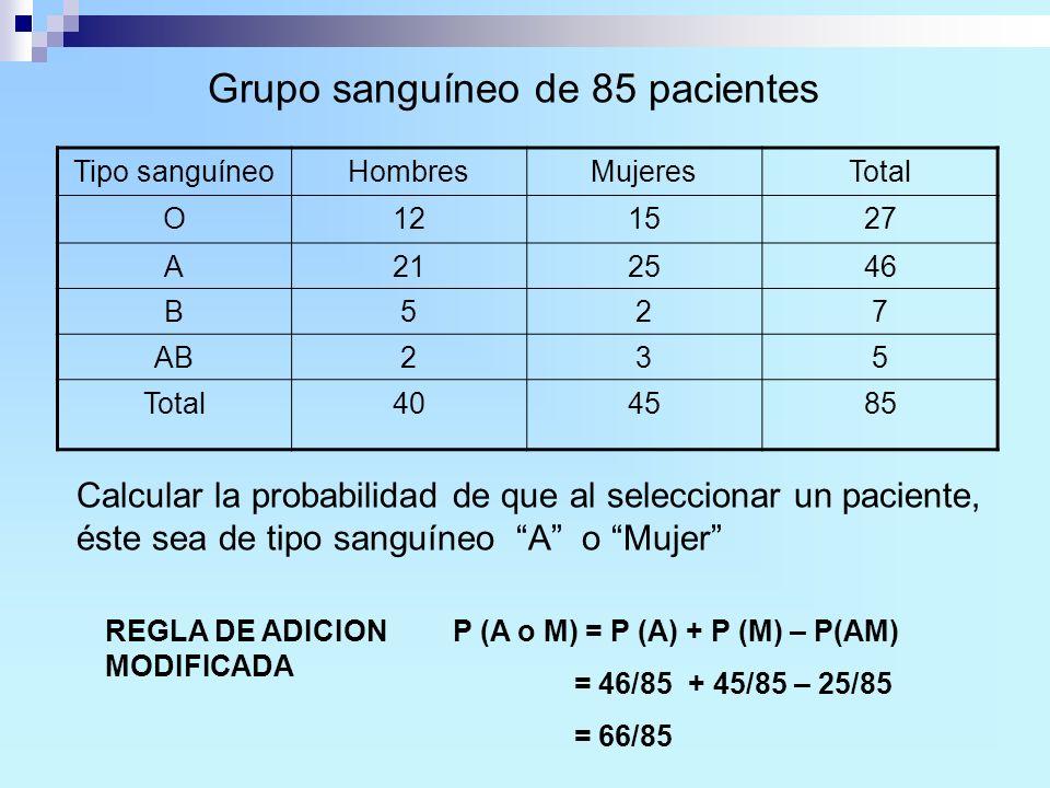 Tipo sanguíneoHombresMujeresTotal O121527 A212546 B527 AB235 Total404585 P (A o M) = P (A) + P (M) – P(AM) = 46/85 + 45/85 – 25/85 = 66/85 REGLA DE AD