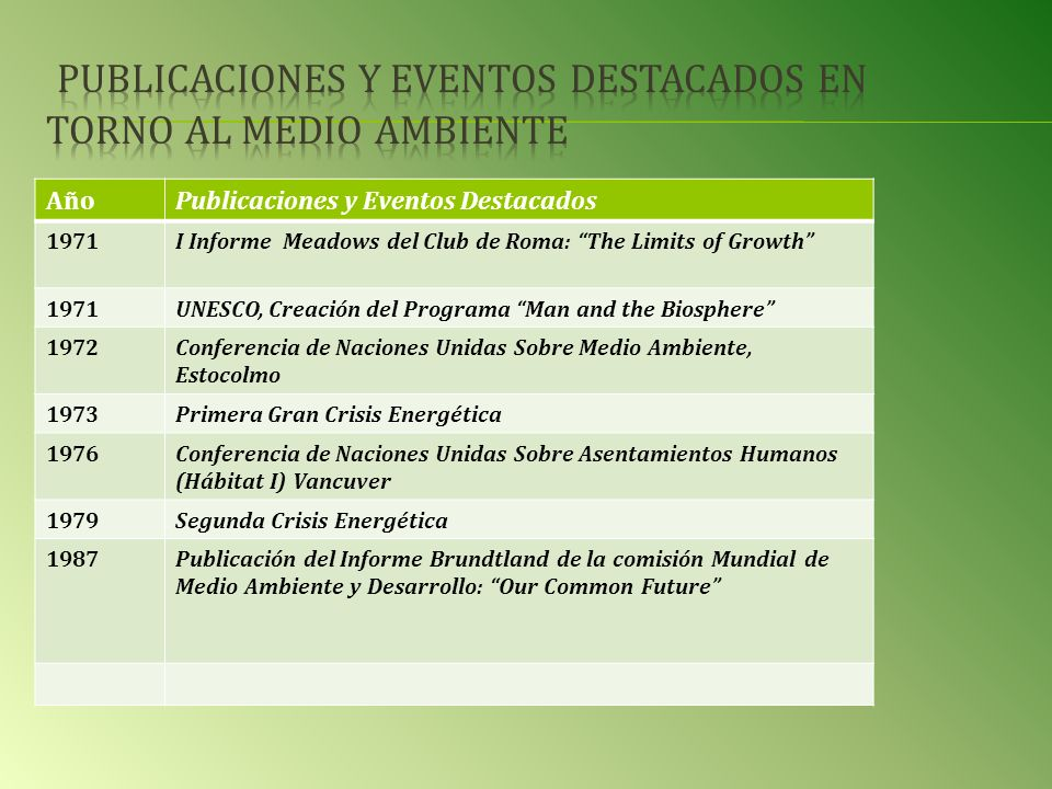 AñoPublicaciones y Eventos Destacados 1971I Informe Meadows del Club de Roma: The Limits of Growth 1971UNESCO, Creación del Programa Man and the Biosp