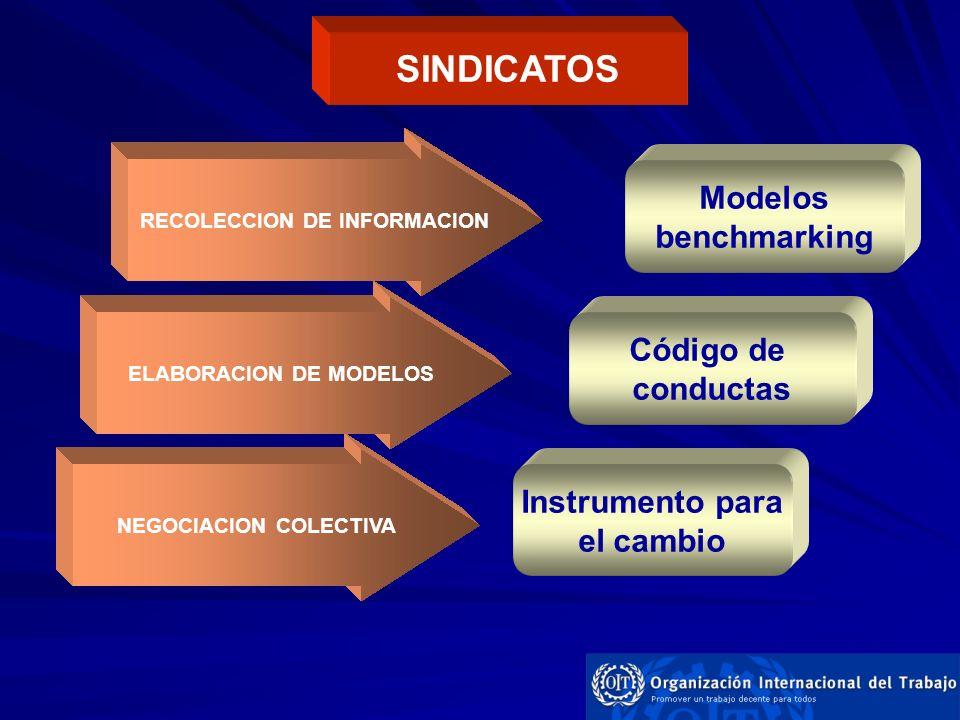 RECOLECCION DE INFORMACION Negociación colectiva: medio fundamental que tienen las organizaciones de trabajadores y empleadores para cambiar de manera