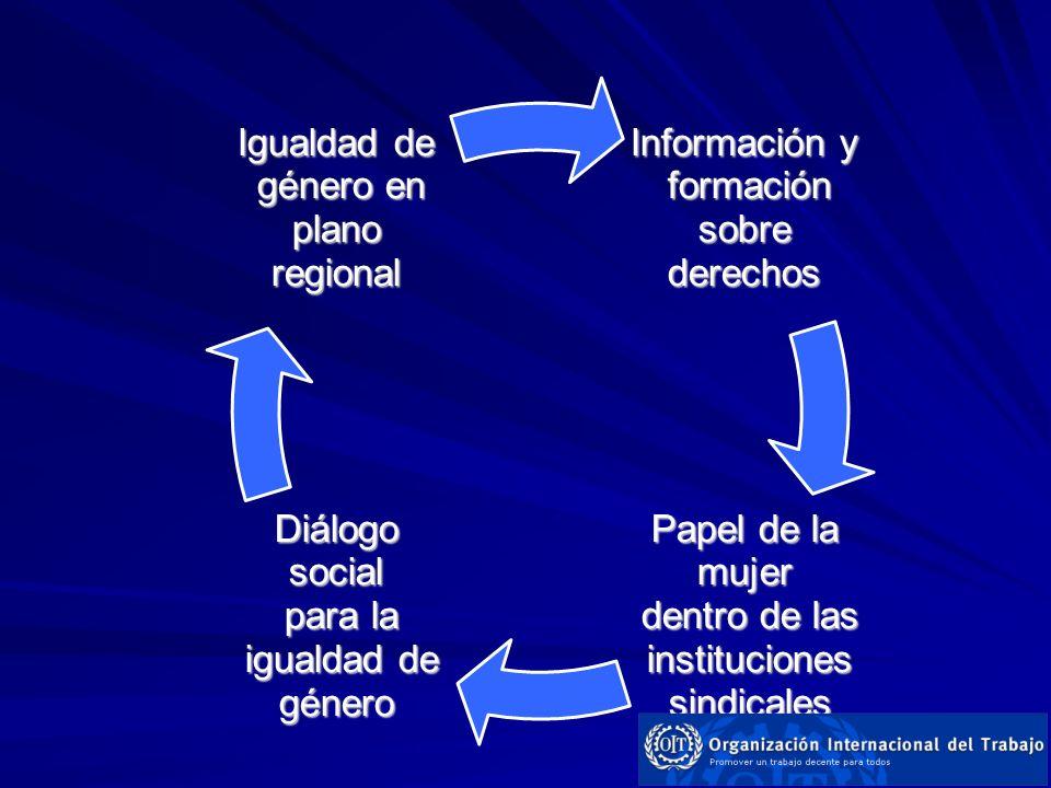 Información y formación sobre formación sobrederechos Papel de la mujer dentro de las dentro de las instituciones instituciones sindicales sindicales