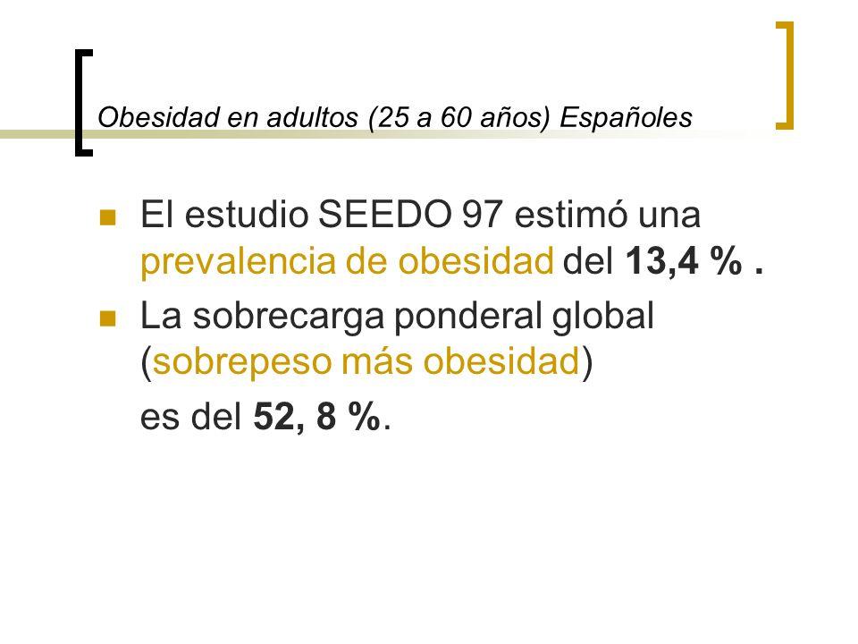 Obesidad en adultos (25 a 60 años) Españoles El estudio SEEDO 97 estimó una prevalencia de obesidad del 13,4 %. La sobrecarga ponderal global (sobrepe