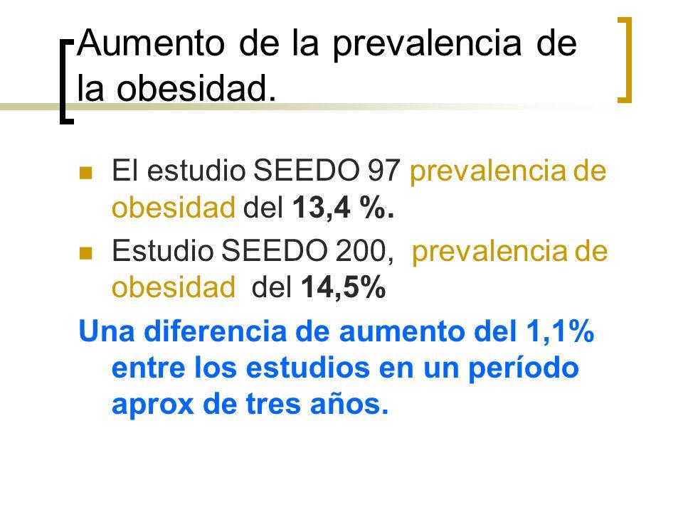 Aumento de la prevalencia de la obesidad. El estudio SEEDO 97 prevalencia de obesidad del 13,4 %. Estudio SEEDO 200, prevalencia de obesidad del 14,5%