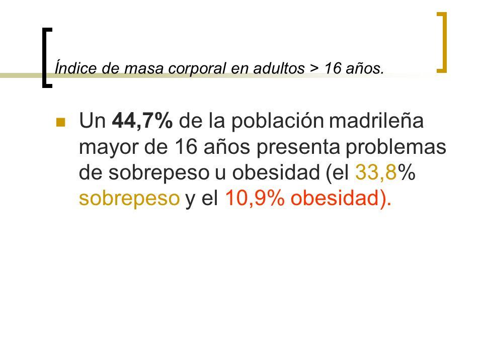 Índice de masa corporal en adultos > 16 años. Un 44,7% de la población madrileña mayor de 16 años presenta problemas de sobrepeso u obesidad (el 33,8%