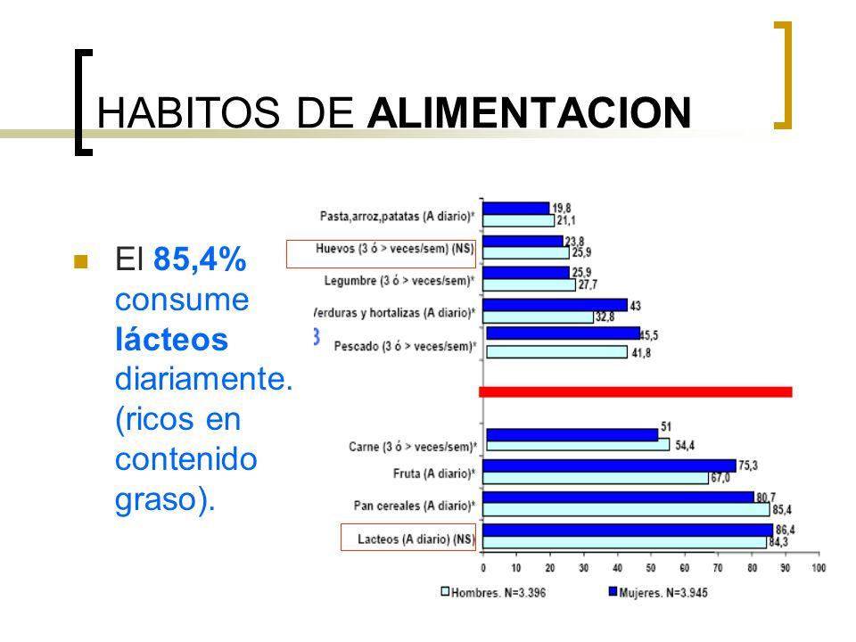 HABITOS DE ALIMENTACION El 85,4% consume lácteos diariamente. (ricos en contenido graso).