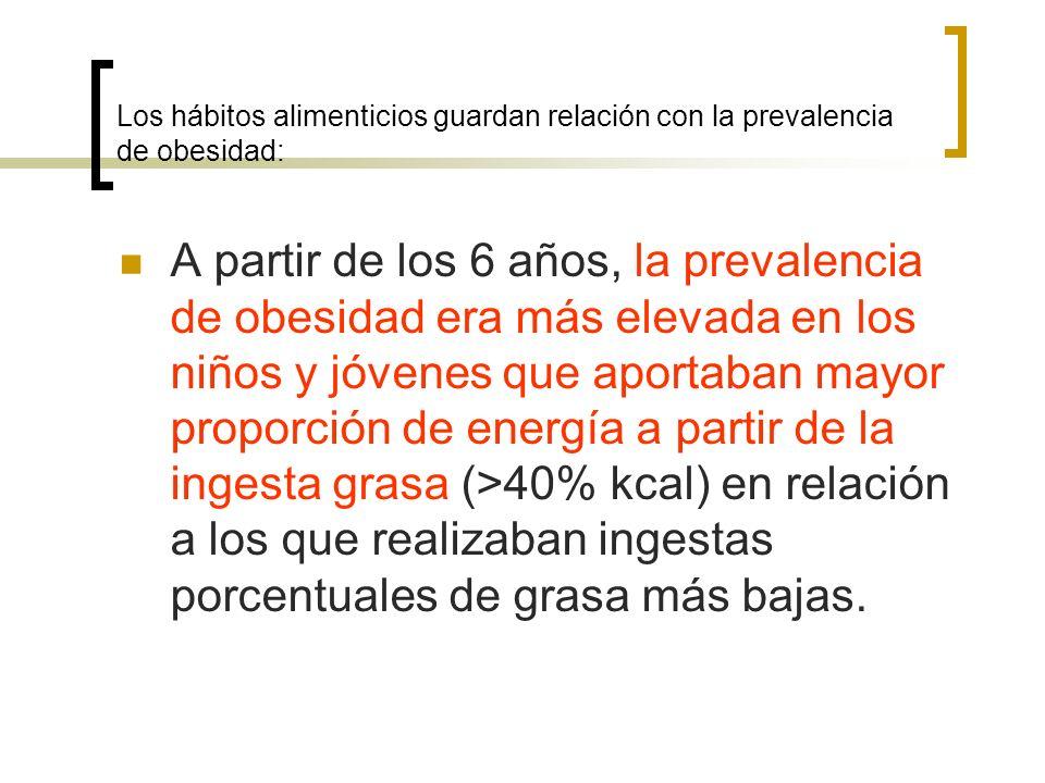 Los hábitos alimenticios guardan relación con la prevalencia de obesidad: A partir de los 6 años, la prevalencia de obesidad era más elevada en los niños y jóvenes que aportaban mayor proporción de energía a partir de la ingesta grasa (>40% kcal) en relación a los que realizaban ingestas porcentuales de grasa más bajas.
