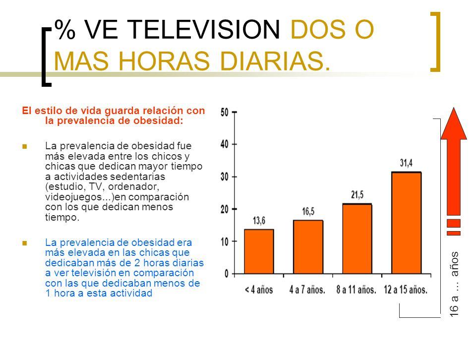 % VE TELEVISION DOS O MAS HORAS DIARIAS. El estilo de vida guarda relación con la prevalencia de obesidad: La prevalencia de obesidad fue más elevada