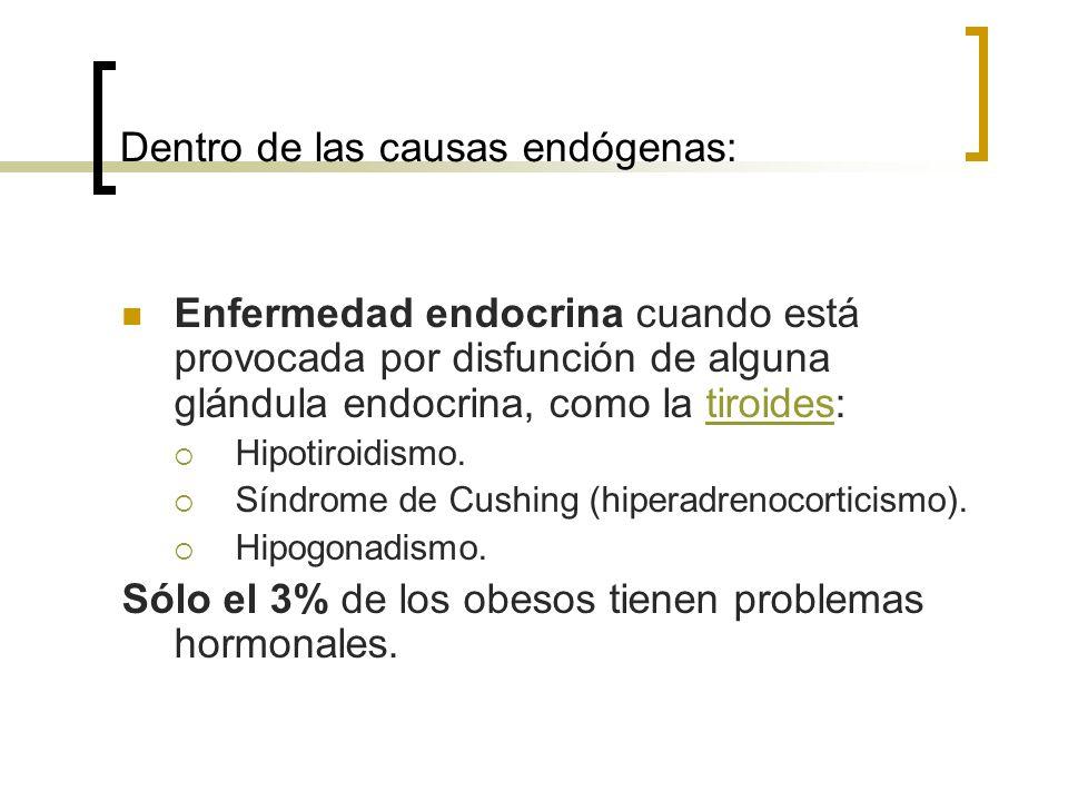 Dentro de las causas endógenas: Enfermedad endocrina cuando está provocada por disfunción de alguna glándula endocrina, como la tiroides:tiroides Hipo
