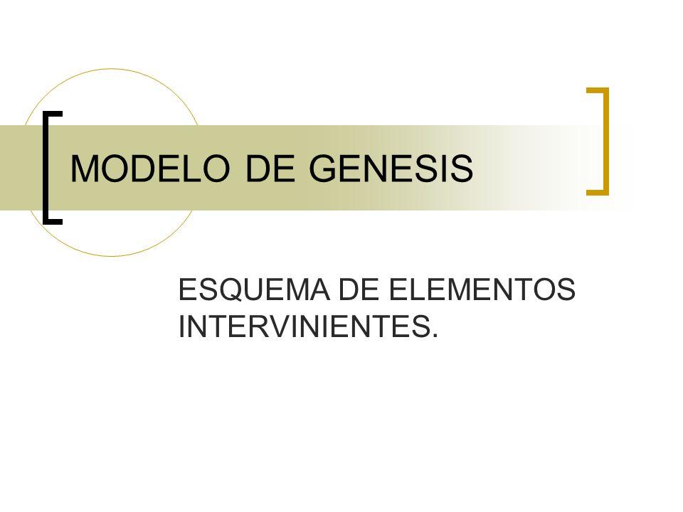 MODELO DE GENESIS ESQUEMA DE ELEMENTOS INTERVINIENTES.