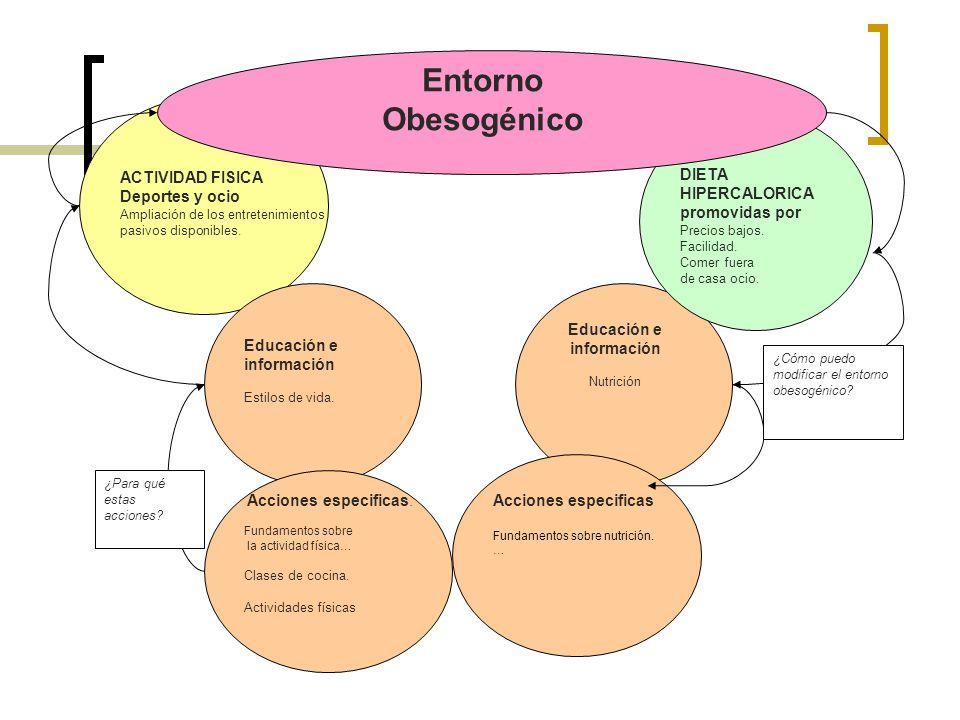 ACTIVIDAD FISICA Deportes y ocio Ampliación de los entretenimientos pasivos disponibles. Educación e información Nutrición DIETA HIPERCALORICA promovi