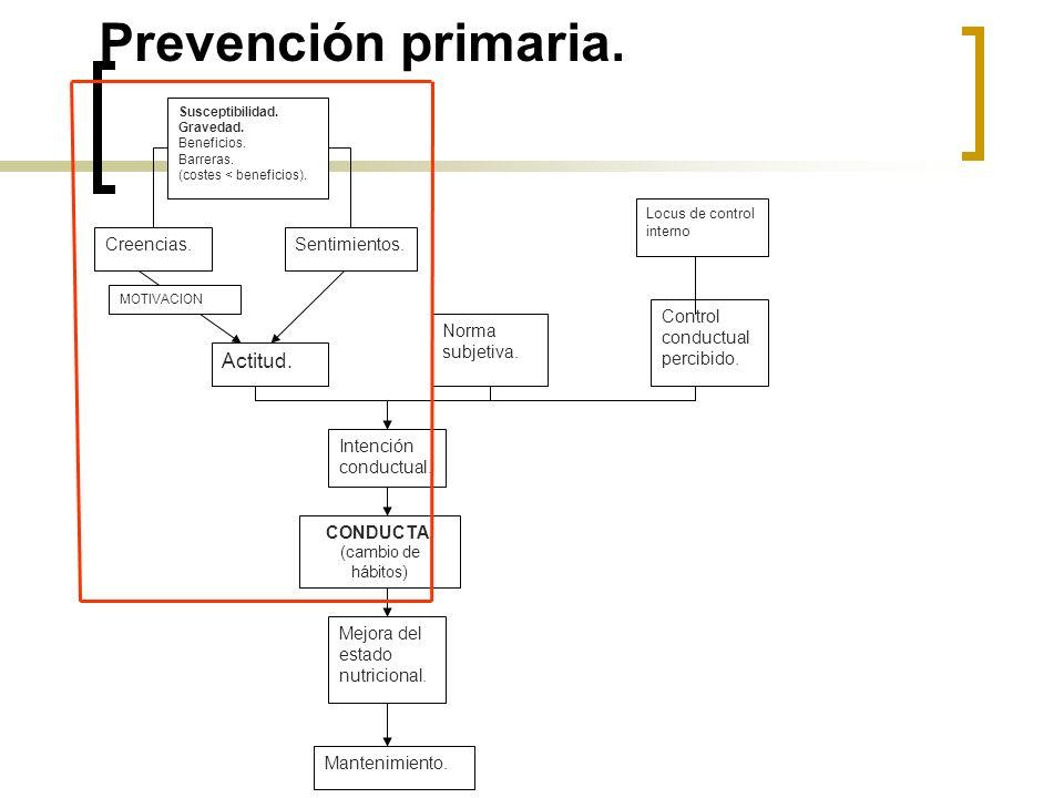 Prevención primaria.Creencias.Sentimientos. Susceptibilidad.