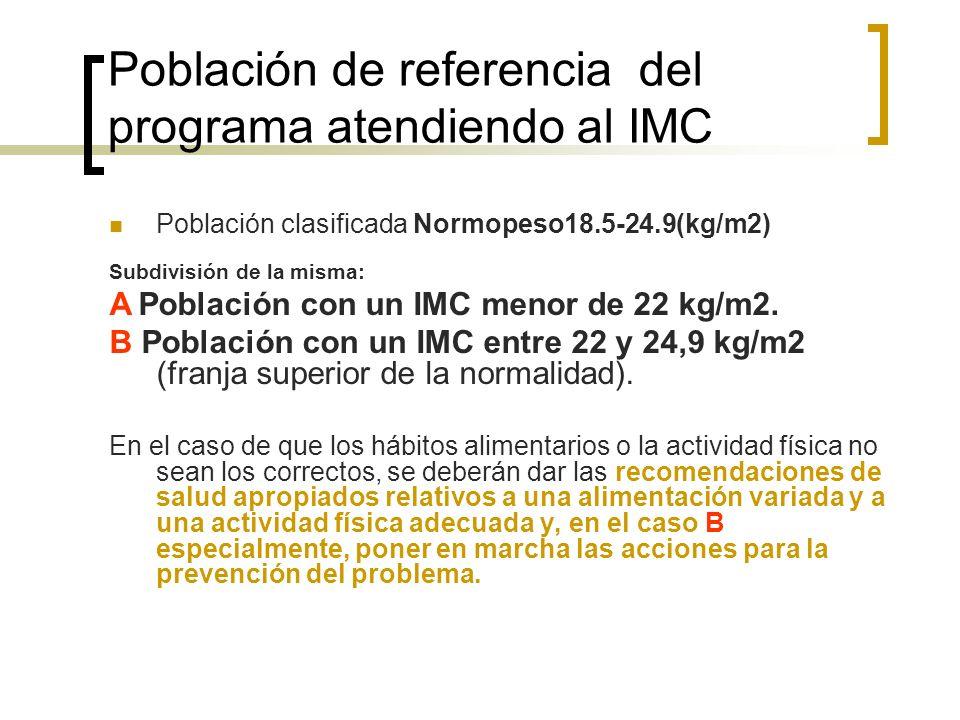 Población de referencia del programa atendiendo al IMC Población clasificada Normopeso18.5-24.9(kg/m2) Subdivisión de la misma: A Población con un IMC menor de 22 kg/m2.