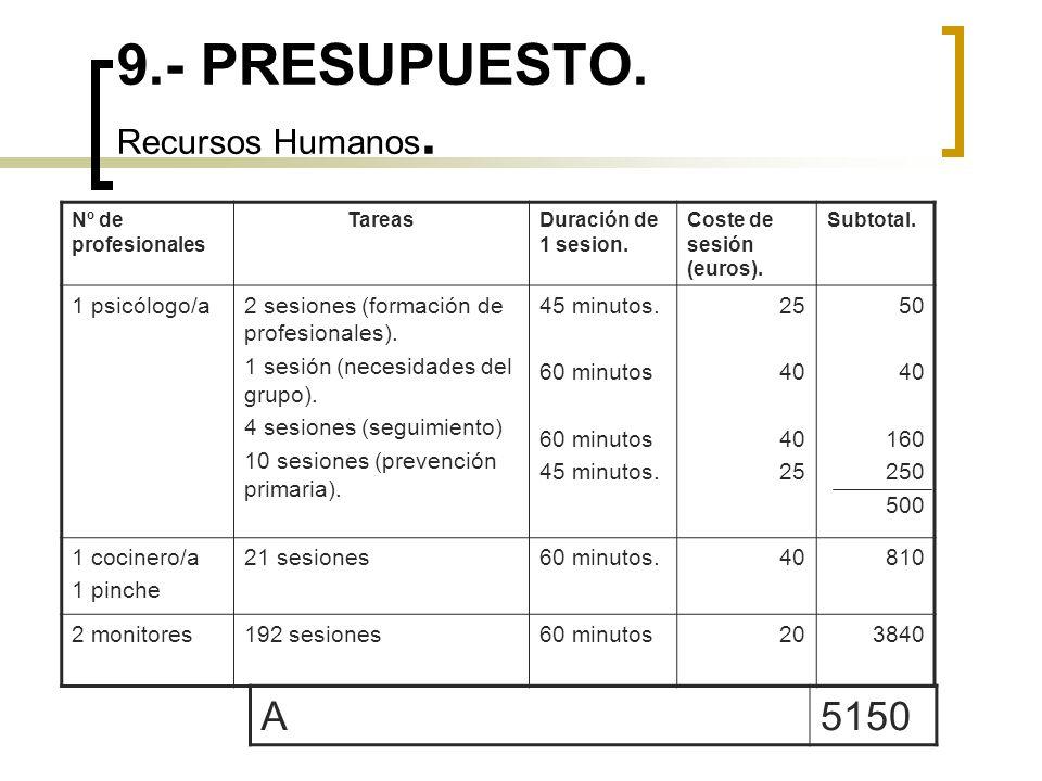 9.- PRESUPUESTO. Recursos Humanos. Nº de profesionales TareasDuración de 1 sesion. Coste de sesión (euros). Subtotal. 1 psicólogo/a2 sesiones (formaci