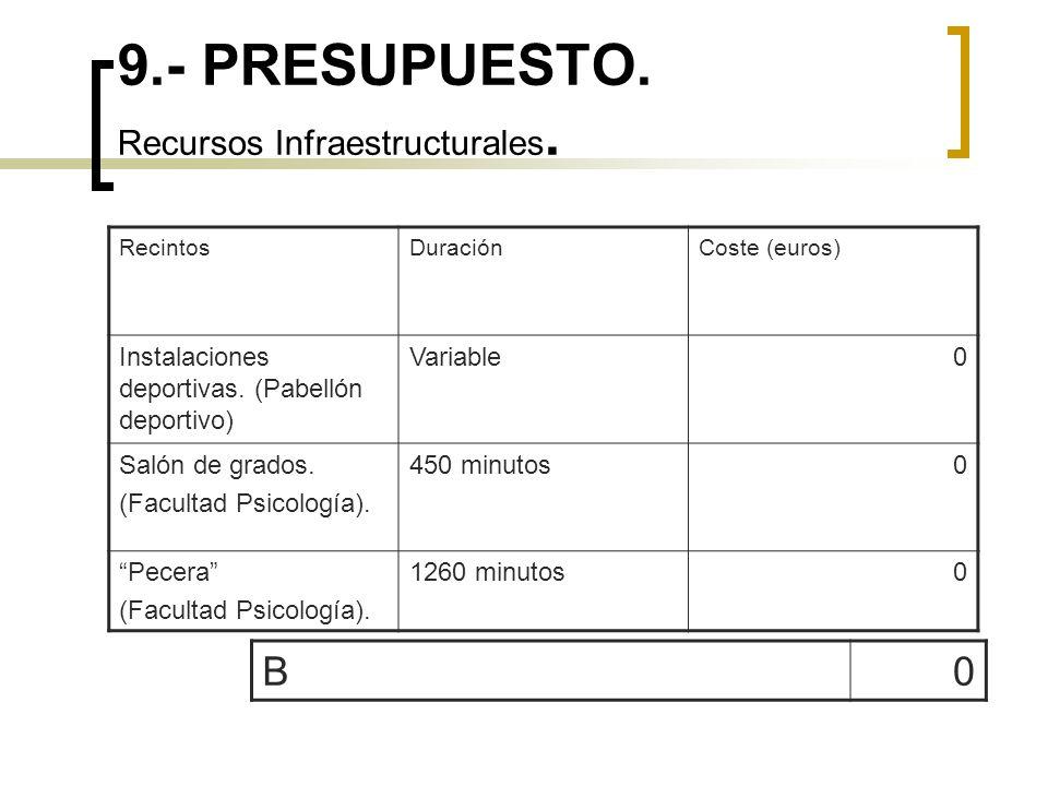 9.- PRESUPUESTO. Recursos Infraestructurales. RecintosDuraciónCoste (euros) Instalaciones deportivas. (Pabellón deportivo) Variable0 Salón de grados.