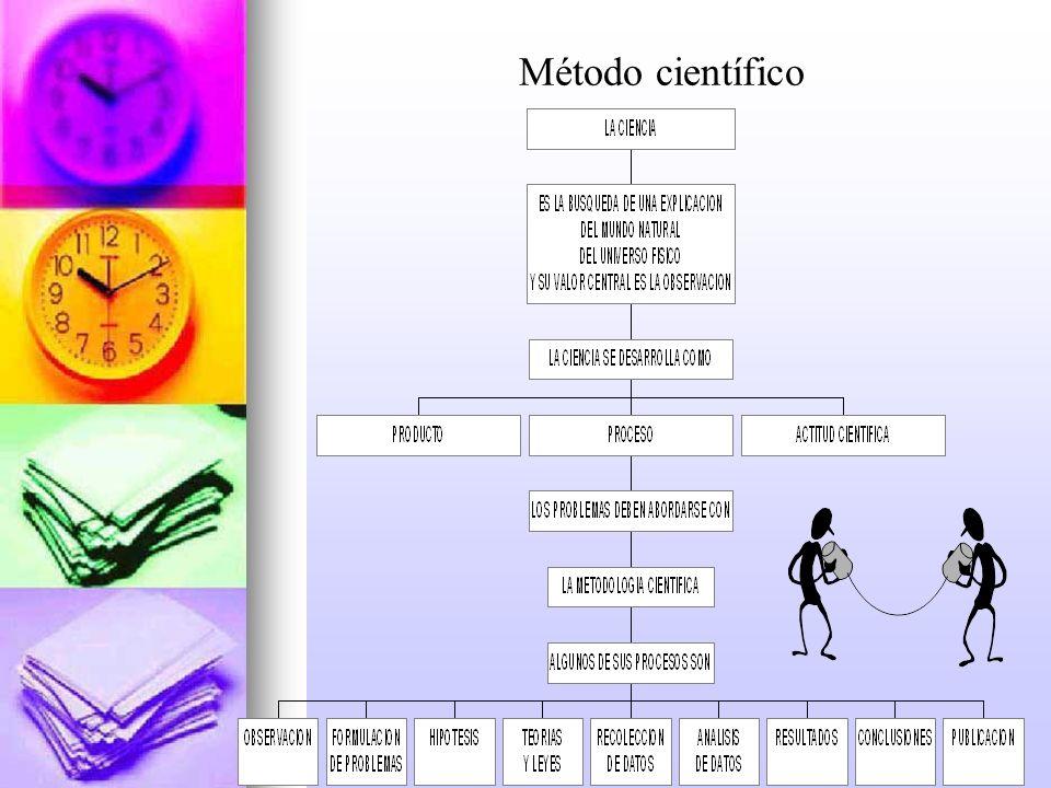 lis8 Método científico Conocimiento empírico.