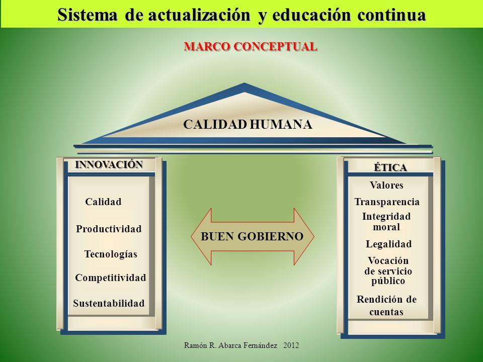 Sistema de actualización y educación continua MARCO CONCEPTUAL INNOVACIÓN ÉTICA CALIDAD HUMANA BUEN GOBIERNO Productividad Calidad Competitividad Tecn