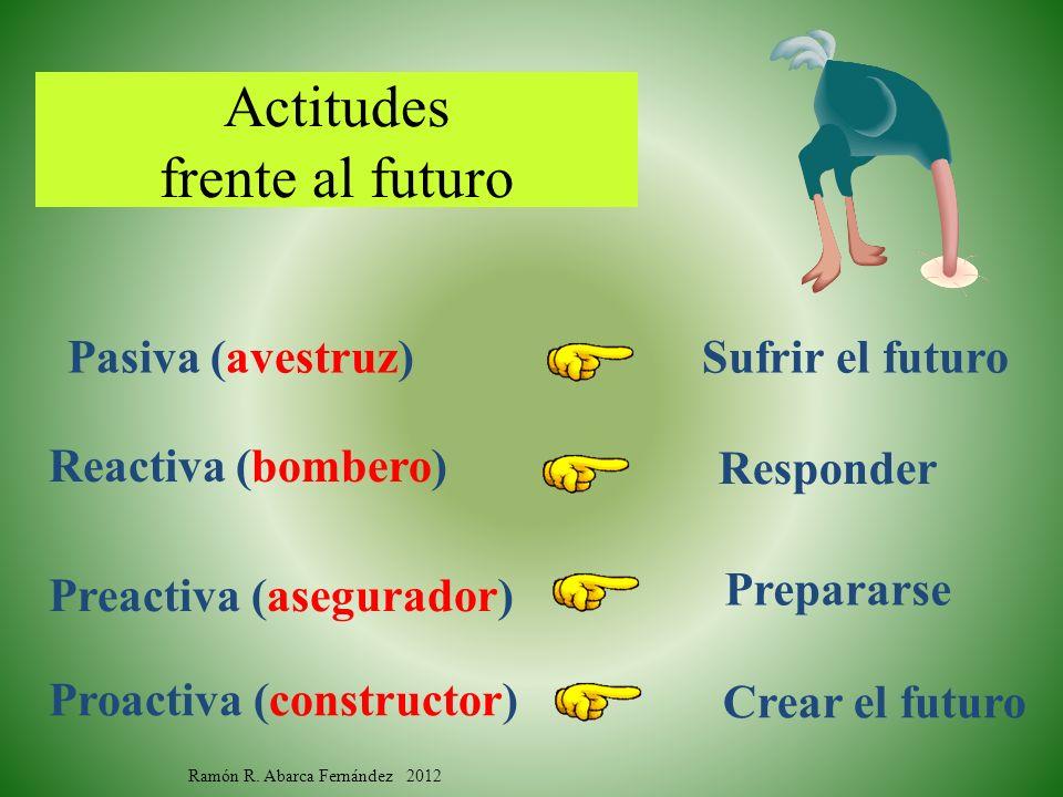 Actitudes frente al futuro Ramón R. Abarca Fernández 2012 Sufrir el futuro Responder Prepararse Crear el futuro Pasiva (avestruz) Reactiva (bombero) P