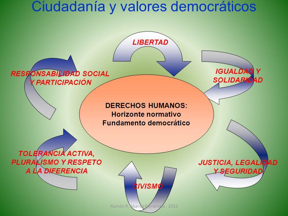 Ciudadanía y valores democráticos DERECHOS HUMANOS: Horizonte normativo Fundamento democrático RESPONSABILIDAD SOCIAL Y PARTICIPACIÓN LIBERTAD JUSTICI