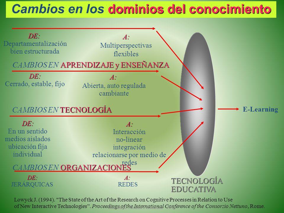 APRENDIZAJE y ENSEÑANZA CAMBIOS EN APRENDIZAJE y ENSEÑANZA E-Learning TECNOLOGÍAEDUCATIVA Lowyck J. (1994).