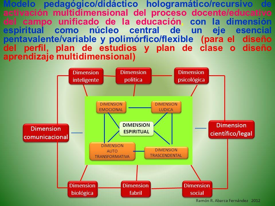 DIMENSION ESPIRITUAL DIMENSION TRASCENDENTAL DIMENSION AUTO TRANSFORMATIVA DIMENSION LUDICA DIMENSION EMOCIONAL Dimension inteligente Dimension biológ