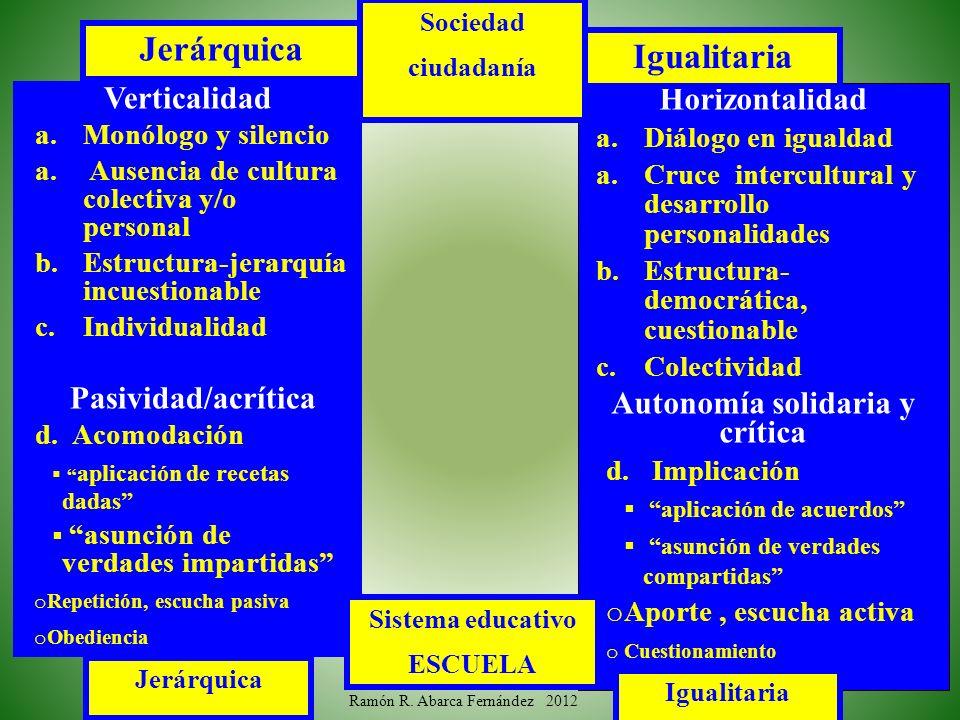 Horizontalidad a.Diálogo en igualdad a.Cruce intercultural y desarrollo personalidades b.Estructura- democrática, cuestionable c.Colectividad Autonomí