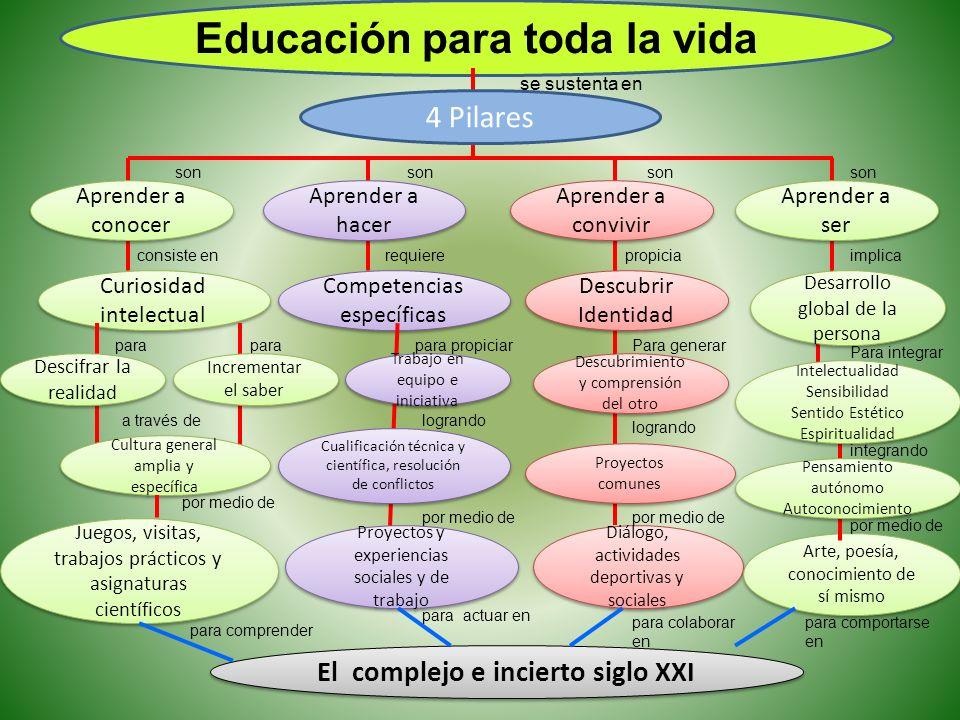 Educación para toda la vida se sustenta en Curiosidad intelectual Curiosidad intelectual Competencias específicas Competencias específicas Juegos, vis